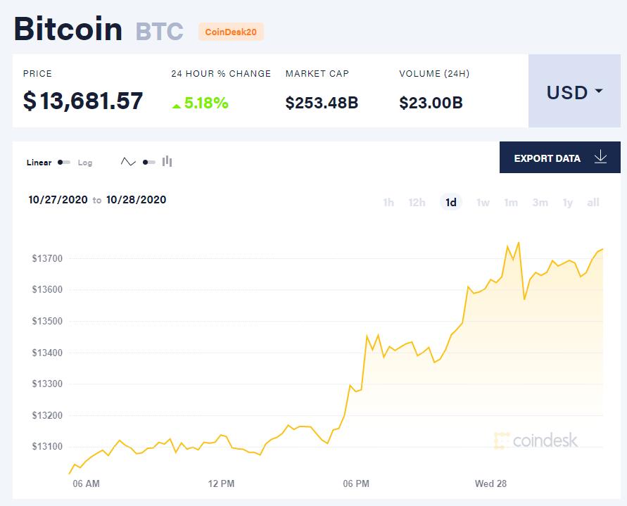 Chỉ số giá bitcoin hôm nay 28/10 (nguồn: CoinDesk).