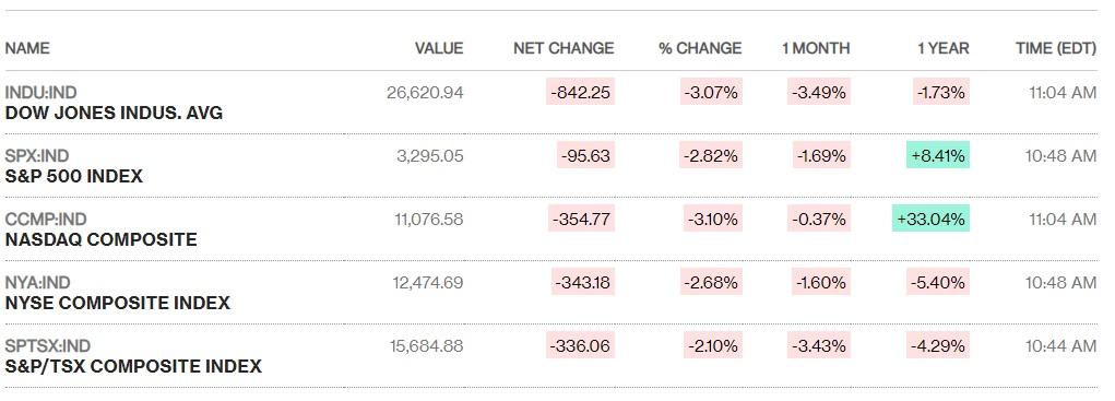 Chứng khoán Mỹ thêm một phiên đỏ lửa, Dow Jones mất hơn 800 điểm - Ảnh 1.