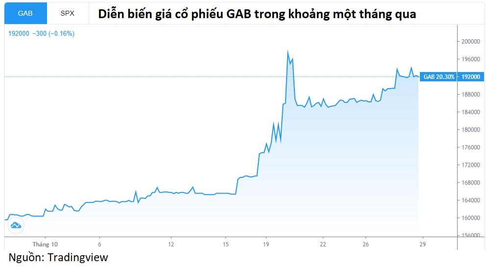 Ông Trịnh Văn Quyết vừa mua 1,69 triệu cp GAB trị giá hơn 300 tỉ đồng - Ảnh 2.