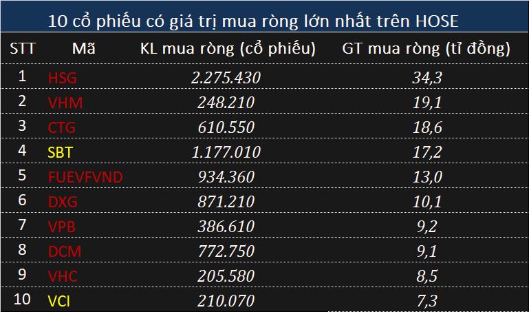Khối ngoại bán ròng 474 tỉ đồng phiên VN-Index bay 25 điểm - Ảnh 2.