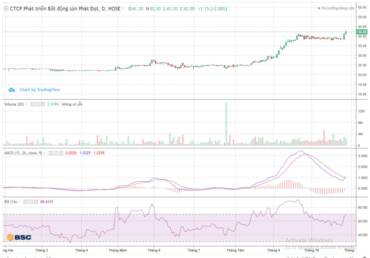 Cổ phiếu tâm điểm ngày 29/10: PDR, VPB, STB - Ảnh 1.