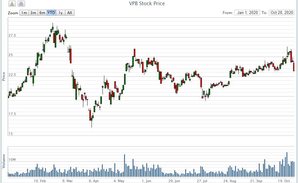 Kế toán trưởng VPBank đã bán xong lượng cổ phiếu đăng kí - Ảnh 2.