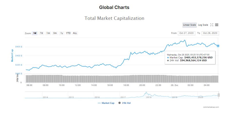 Tổng giá trị thị trường tiền kĩ thuật số và khối lượng giao dịch ngày 28/10 (nguồn: CoinMarketCap).