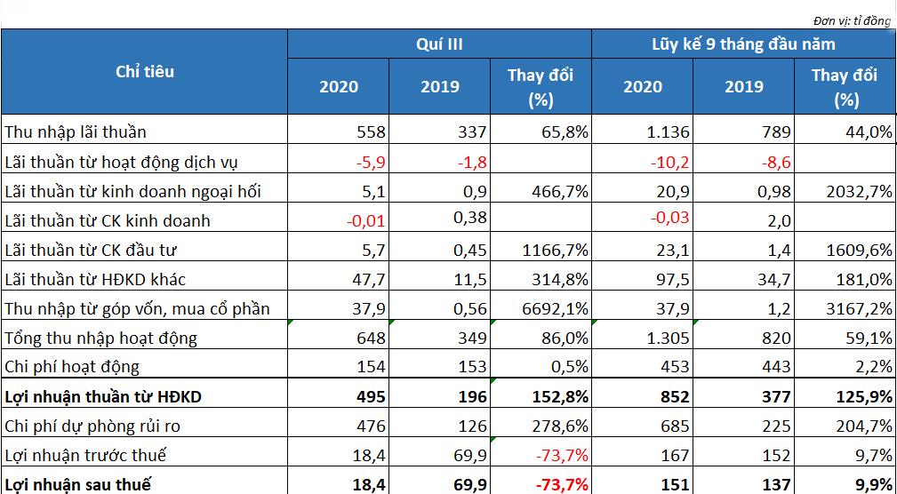 VietABank tăng mạnh trích lập dự phòng, lãi trước thuế giảm hơn 73% trong quí III/2020 - Ảnh 1.