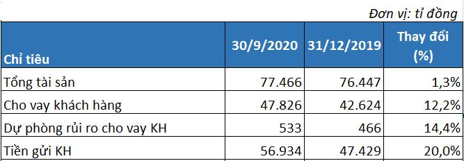 VietABank tăng mạnh trích lập dự phòng, lãi trước thuế giảm hơn 73% trong quí III/2020 - Ảnh 2.
