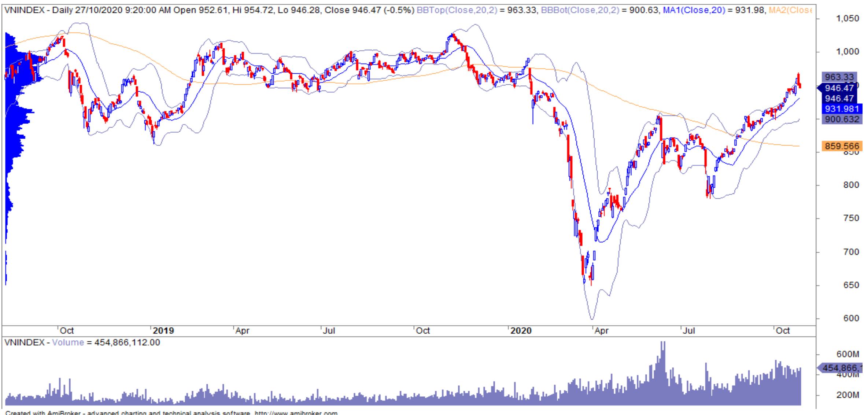 Nhận định thị trường chứng khoán 28/10: KQKD quí III các DN tác động không đáng kể đến giá cổ phiếu - Ảnh 1.