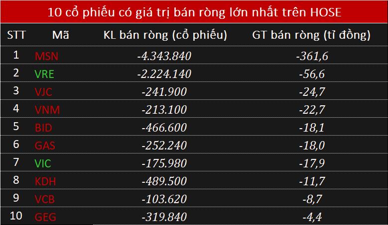 Phiên 29/10: Khối ngoại vẫn bán ròng trăm tỉ, chưa dừng xả MSN - Ảnh 2.