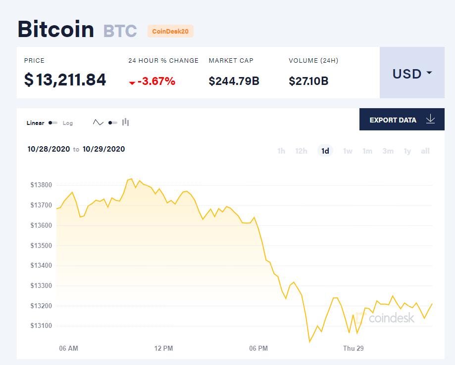Chỉ số giá bitcoin hôm nay 29/10 (nguồn: CoinDesk).
