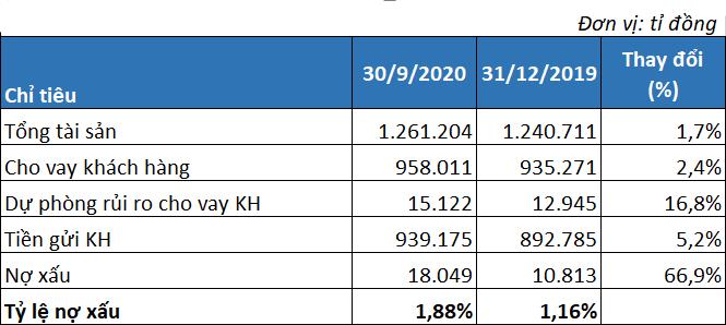 VietinBank lãi trước thuế vượt 10.000 tỉ đồng, nợ xấu tăng 67% sau 9 tháng - Ảnh 3.