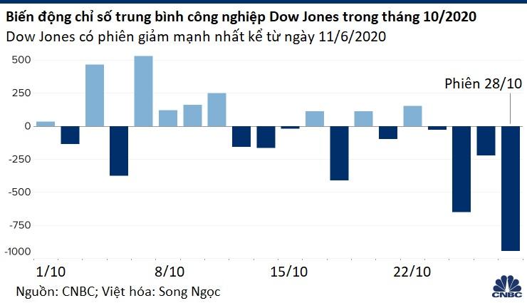 Chứng khoán Mỹ giảm mạnh nhất 4 tháng, Dow Jones sụt hơn 900 điểm - Ảnh 1.