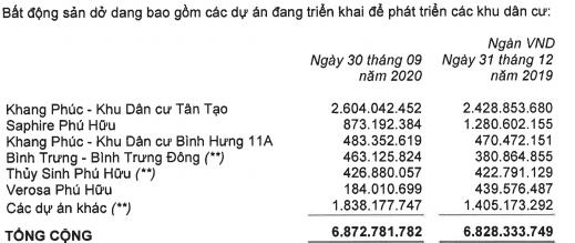 Lợi nhuận Nhà Khang Điền tăng 50% sau 9 tháng - Ảnh 2.
