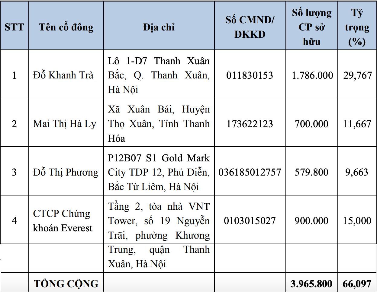 HNX chấp thuận niêm yết cổ phiếu GMA của Enteco Việt Nam - Ảnh 1.