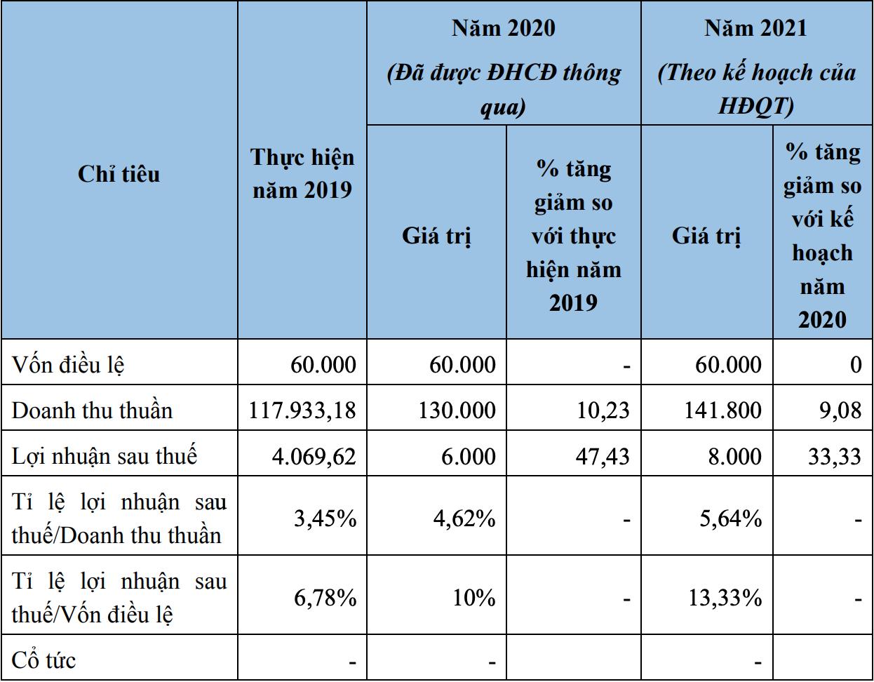 HNX chấp thuận niêm yết cổ phiếu GMA của Enteco Việt Nam - Ảnh 2.