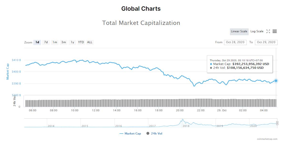 Tổng giá trị thị trường tiền kĩ thuật số và khối lượng giao dịch ngày 29/10 (nguồn: CoinMarketCap).