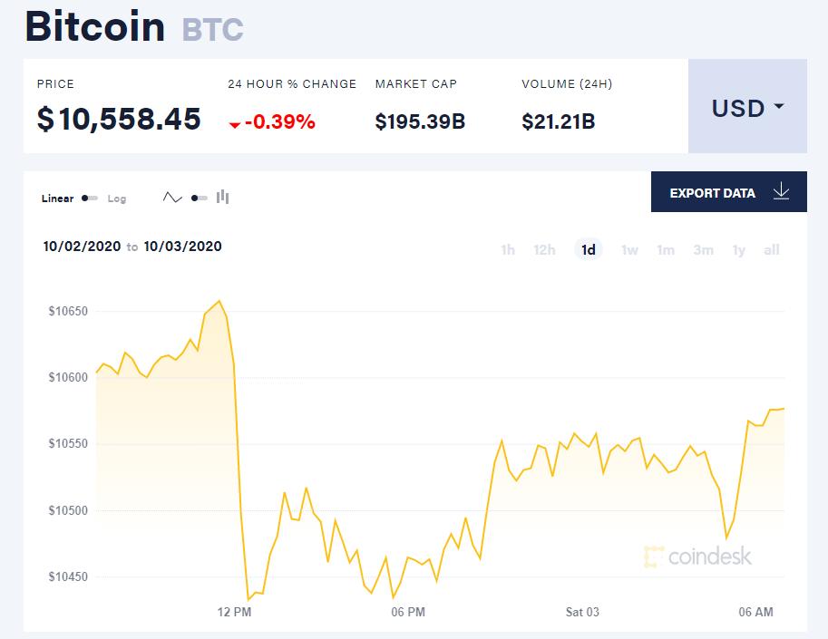 Chỉ số giá bitcoin hôm nay 3/10 (nguồn: CoinDesk)