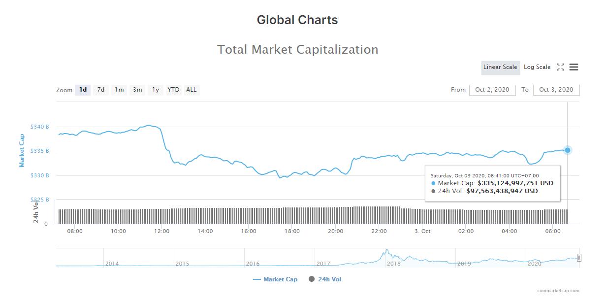Tổng giá trị thị trường tiền kĩ thuật số và khối lượng giao dịch ngày 3/10 (nguồn: CoinMarketCap)