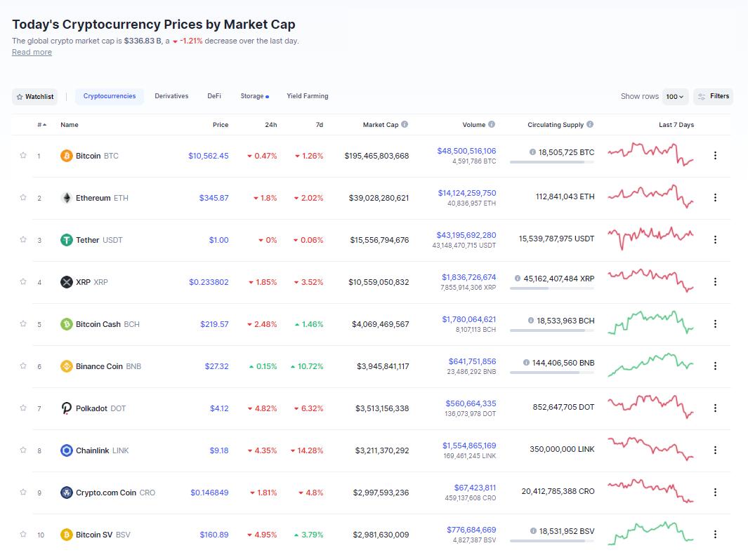 Nhóm 10 đồng tiền hàng đầu theo giá trị thị trường ngày 3/10 (nguồn: CoinMarketCap)