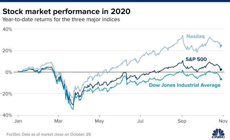 Dow Jones futures giảm hơn 500 điểm sau phiên hồi phục ngắn ngủi - Ảnh 1.