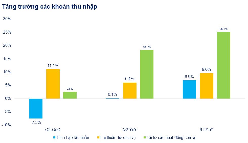 Ngân hàng dần giảm phụ thuộc vào tín dụng 9 tháng đầu năm - Ảnh 1.