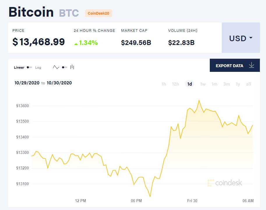 Chỉ số giá bitcoin hôm nay 30/10 (nguồn: CoinDesk).