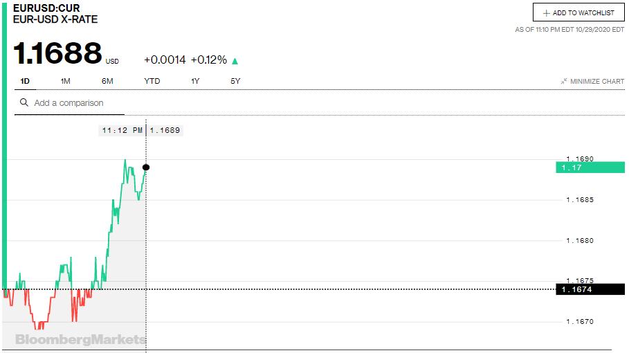 Tỷ giá euro hôm nay 30/10: Tiếp tục giảm đồng loạt tại các ngân hàng - Ảnh 2.