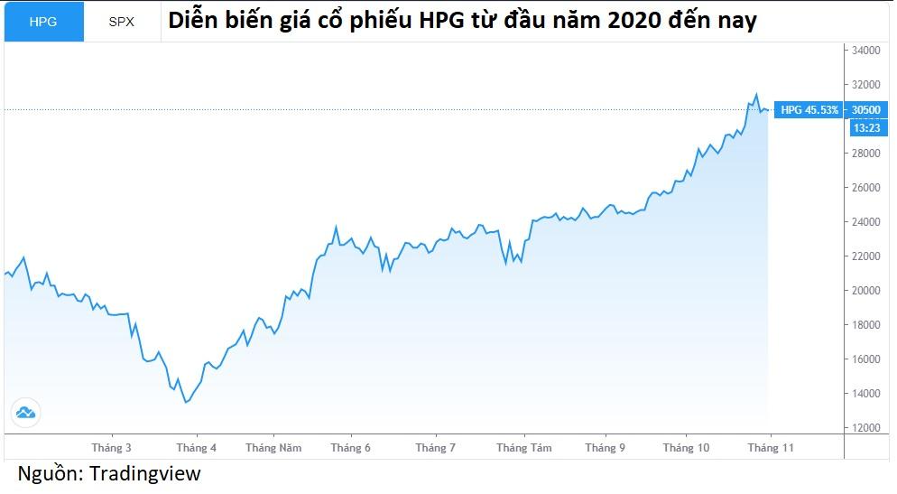 Lãnh đạo Hòa Phát bán 900.000 cổ phiếu HPG khi giá lập đỉnh - Ảnh 2.