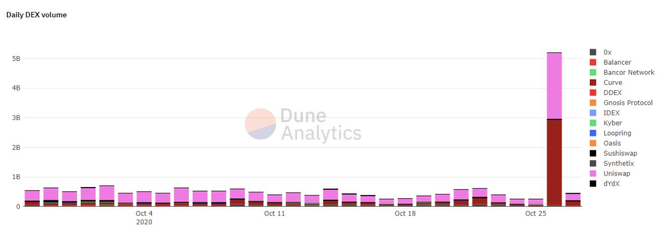 Khối lượng giao dịch hàng ngày trên DEX