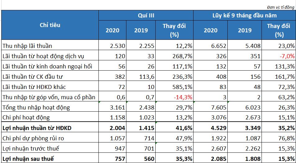 Lợi nhuận SHB tăng 15,3%, có thêm 2.153 tỉ đồng nợ xấu sau 9 tháng - Ảnh 2.