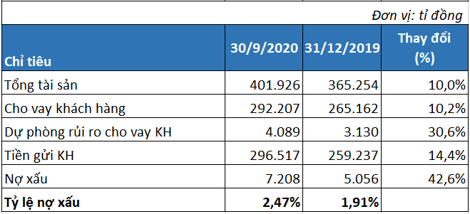 Lợi nhuận SHB tăng 15,3%, có thêm 2.153 tỉ đồng nợ xấu sau 9 tháng - Ảnh 3.