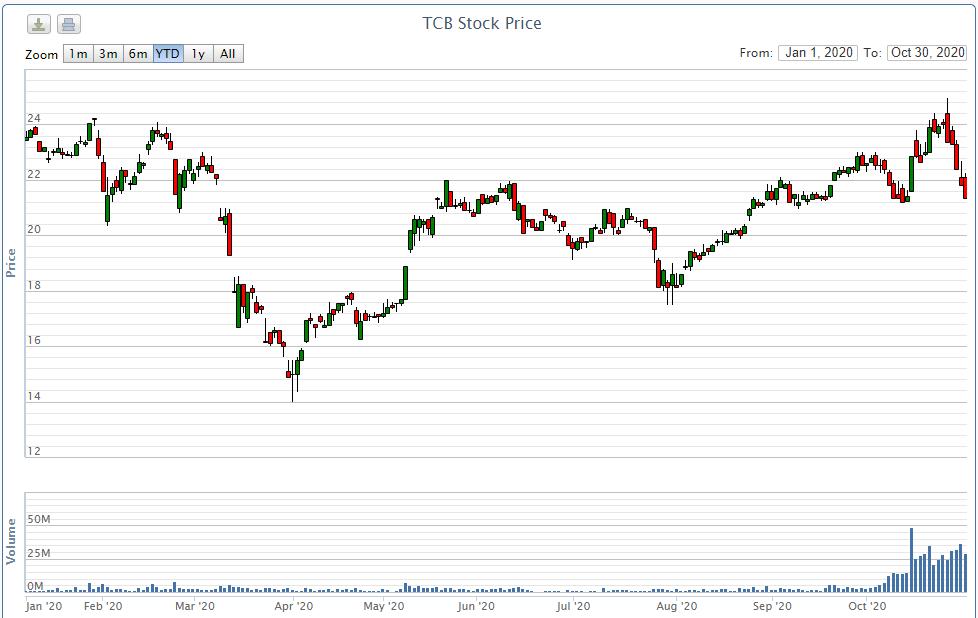 Lãnh đạo Techcombank nó gì về đột biến thanh khoản của cổ phiếu ngân hàng - Ảnh 1.