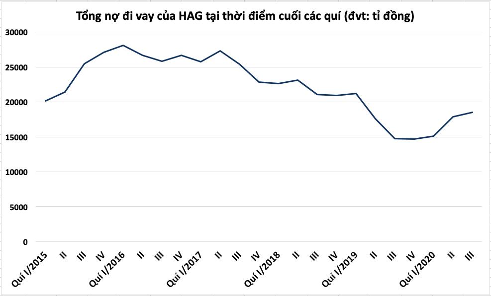 HAGL lỗ sau thuế quí III gần 570 tỉ đồng do không còn nguồn thu tài chính - Ảnh 3.