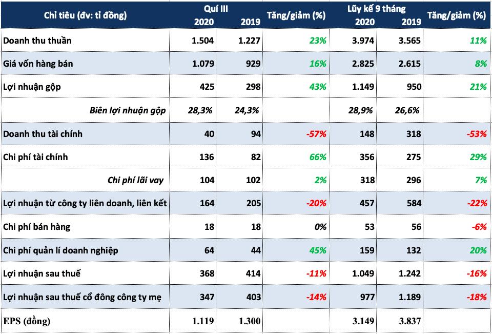 Lợi nhuận quí III của REE giảm 11% bất chấp doanh thu tăng trưởng - Ảnh 1.