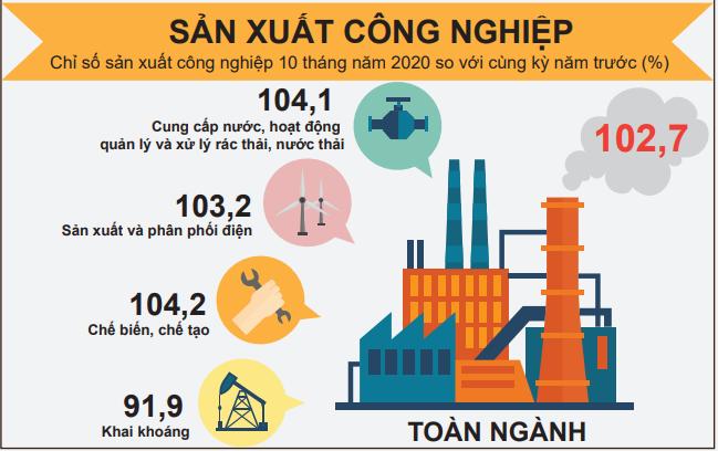 Chỉ số sản xuất công nghiệp tháng 10 tăng 3,6% - Ảnh 2.