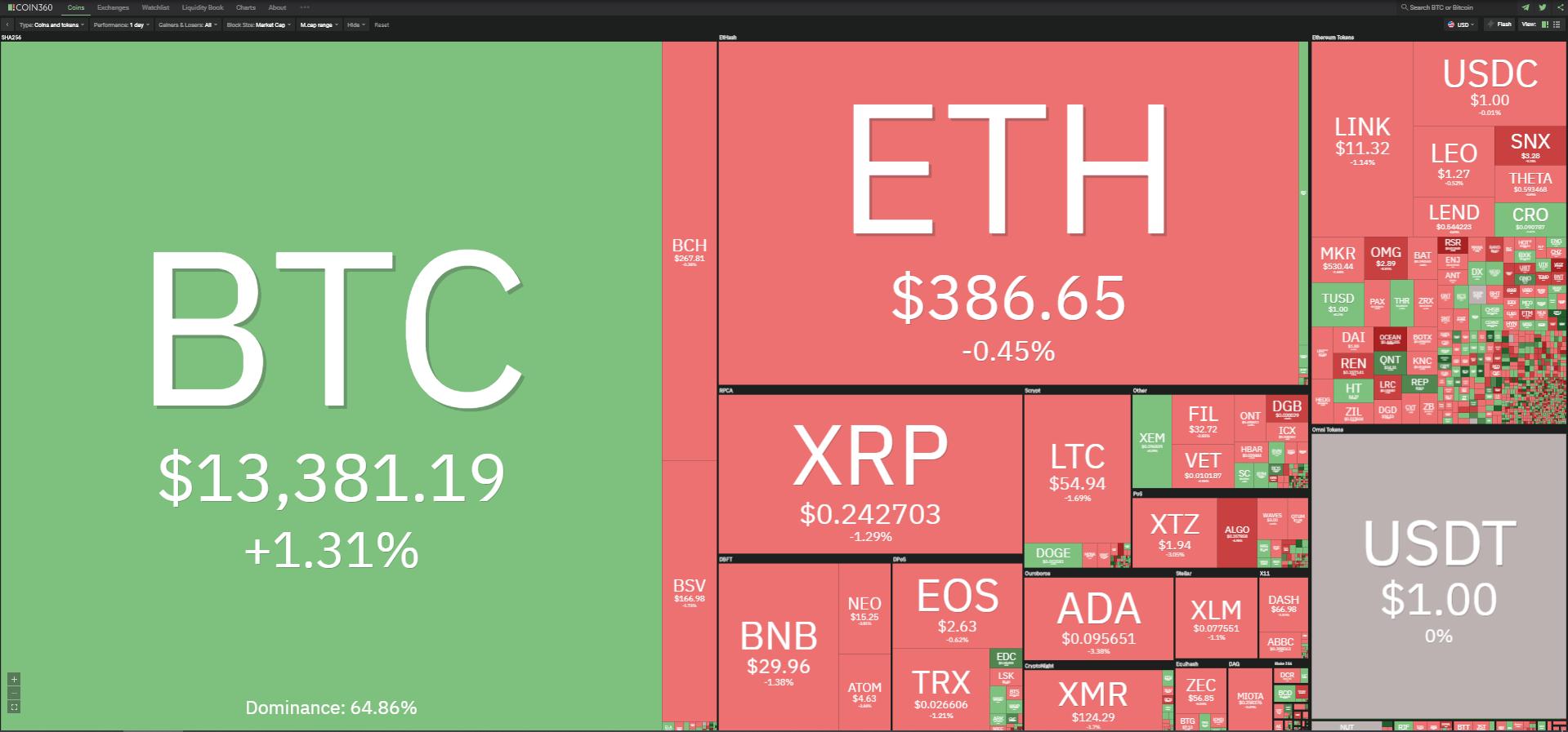 Toàn cảnh thị trường tiền kĩ thuật số ngày 30/10 (nguồn: Coin360.com).