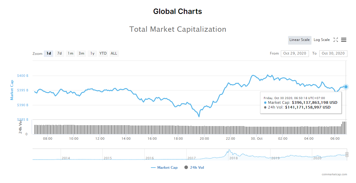 Tổng giá trị thị trường tiền kĩ thuật số và khối lượng giao dịch ngày 30/10 (nguồn: CoinMarketCap).