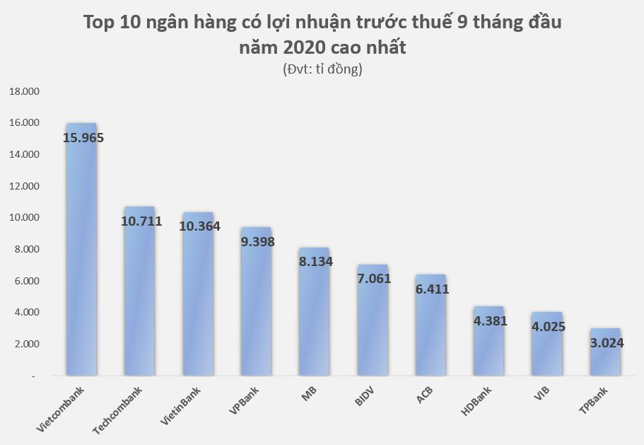 Bảng xếp hạng lợi nhuận ngân hàng 9 tháng đầu năm: Khoảng cách tới 'ngôi vương' được rút ngắn - Ảnh 1.