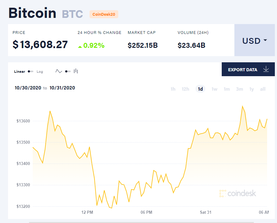 Chỉ số giá bitcoin hôm nay 31/10 (nguồn: CoinDesk).
