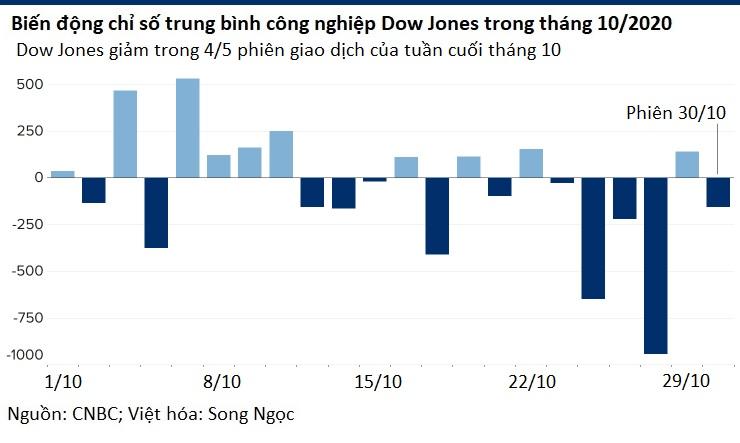 Dow Jones mất 6,5% trong một tuần, giảm mạnh nhất 7 tháng qua - Ảnh 1.