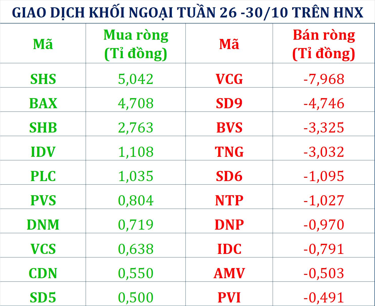 Vốn ngoại rút ròng 2.000 tỉ đồng tuần VN-Index bay gần 36 điểm - Ảnh 2.