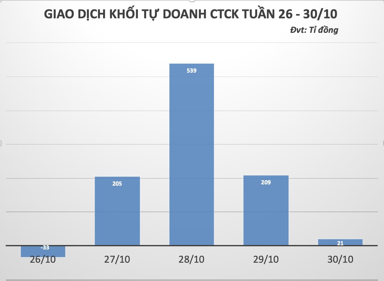 Tuần 26 - 30/10: Tự doanh tiếp đà gom 940 tỉ đồng bất chấp đà rút ròng nghìn tỉ từ khối ngoại  - Ảnh 1.