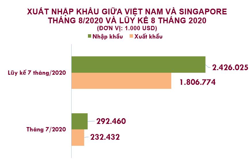 Xuất nhập khẩu Việt Nam và Singapore tháng 8/2020: Nhập siêu hơn 60 triệu USD - Ảnh 2.