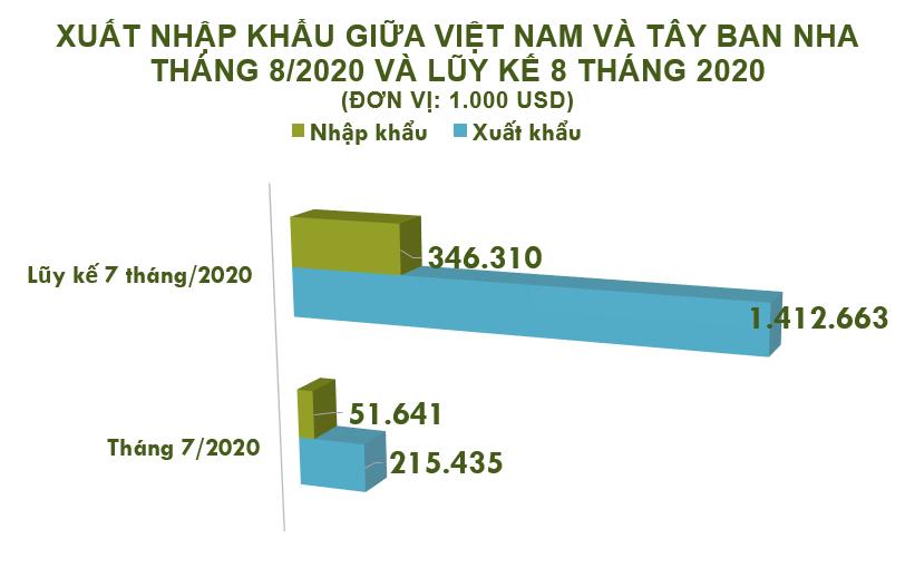 Xuất nhập khẩu Việt Nam và Tây Ban Nha tháng 8/2020: Sản phẩm từ sắt thép tăng mạnh - Ảnh 2.