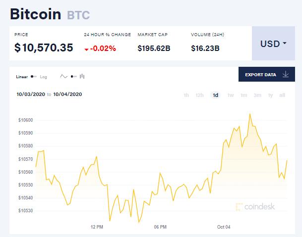 Chỉ số giá bitcoin hôm nay 4/10 (nguồn: CoinDesk)
