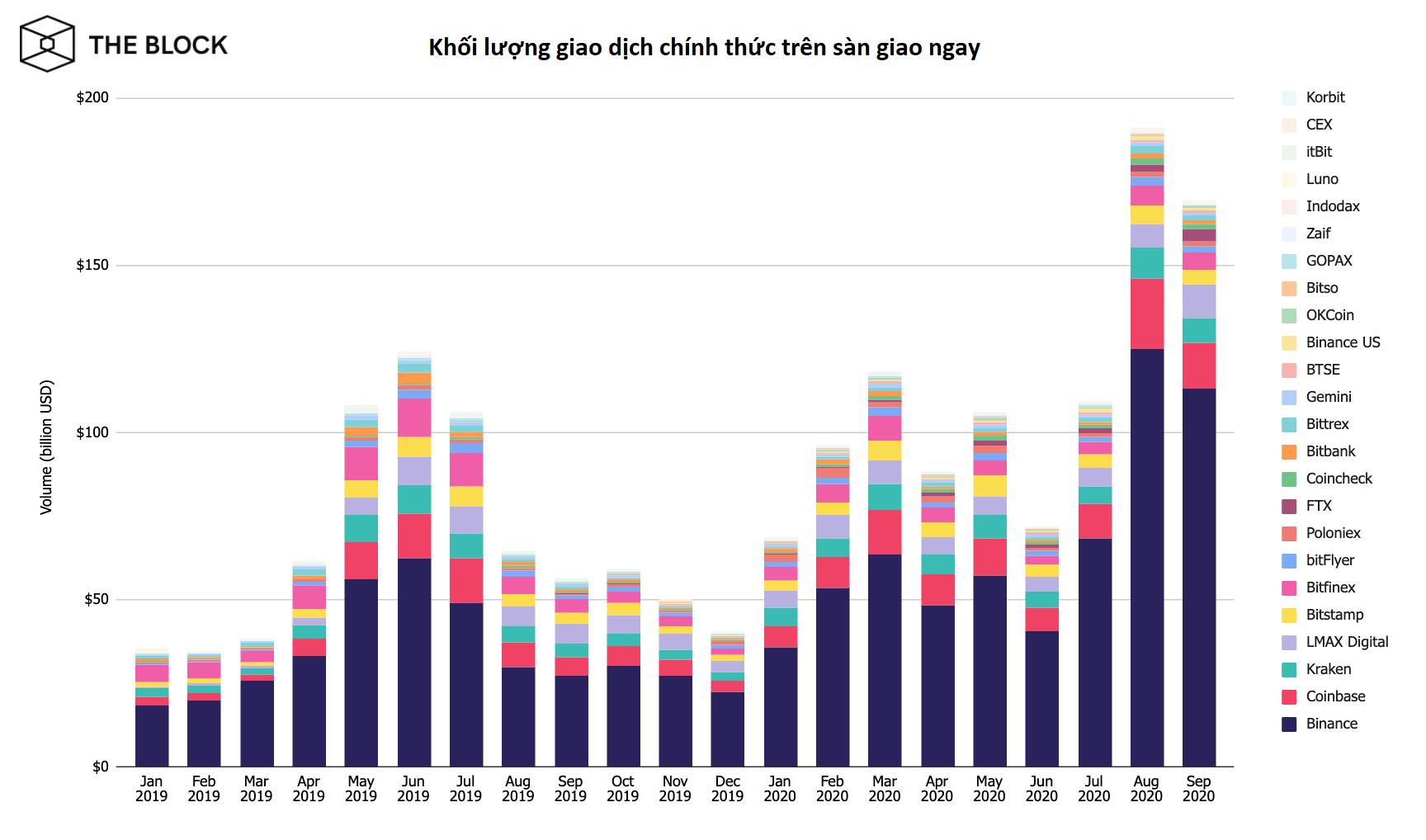Báo cáo khối lượng giao dịch trên các sàn trong tháng 9 (nguồn: the Block)