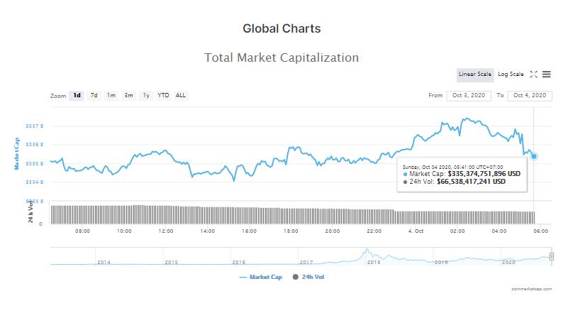 Tổng giá trị thị trường tiền kĩ thuật số và khối lượng giao dịch ngày 4/10 (nguồn: CoinMarketCap)