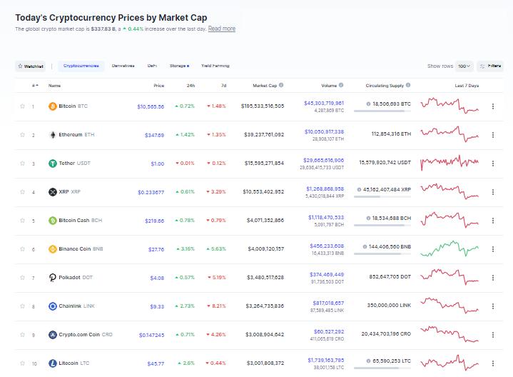 Nhóm 10 đồng tiền hàng đầu theo giá trị thị trường ngày 4/10 (nguồn: CoinMarketCap)