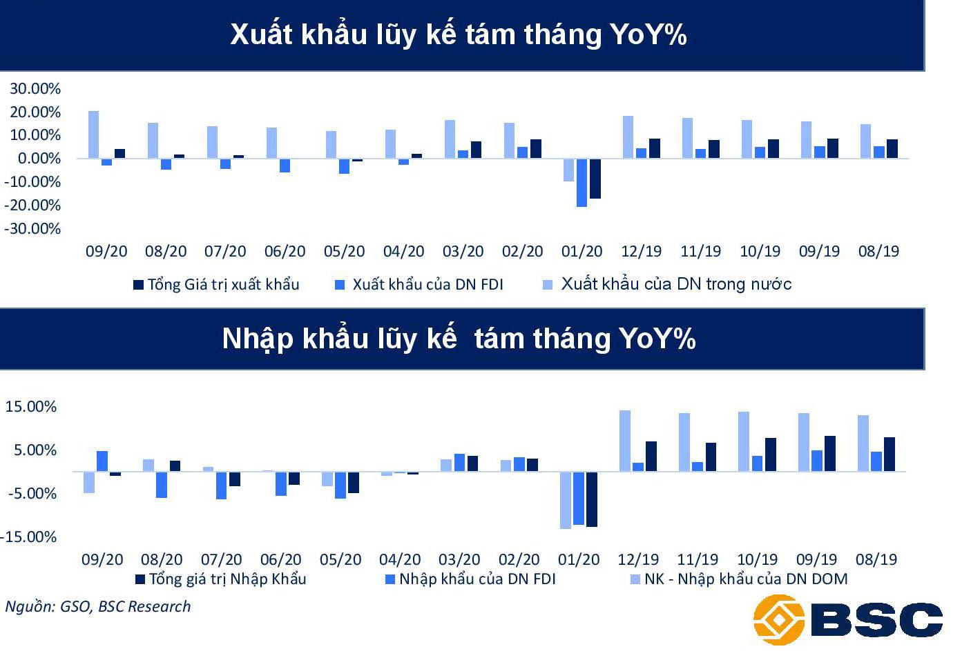 BSC: Kinh tế dần bình ổn sau dịch, cẩn trọng một số rủi ro ảnh hưởng tiêu cực tới GDP - Ảnh 5.