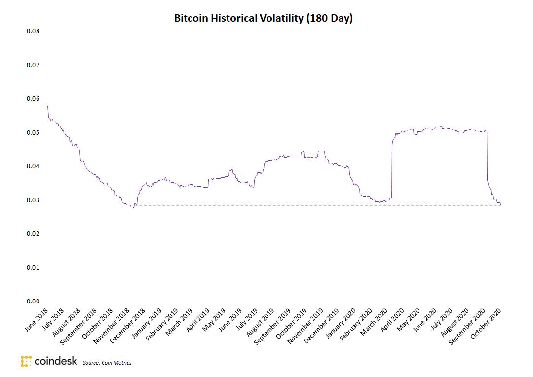 Biến động giá bitcoin trong 180 ngày. (Nguồn: CoinDesk).