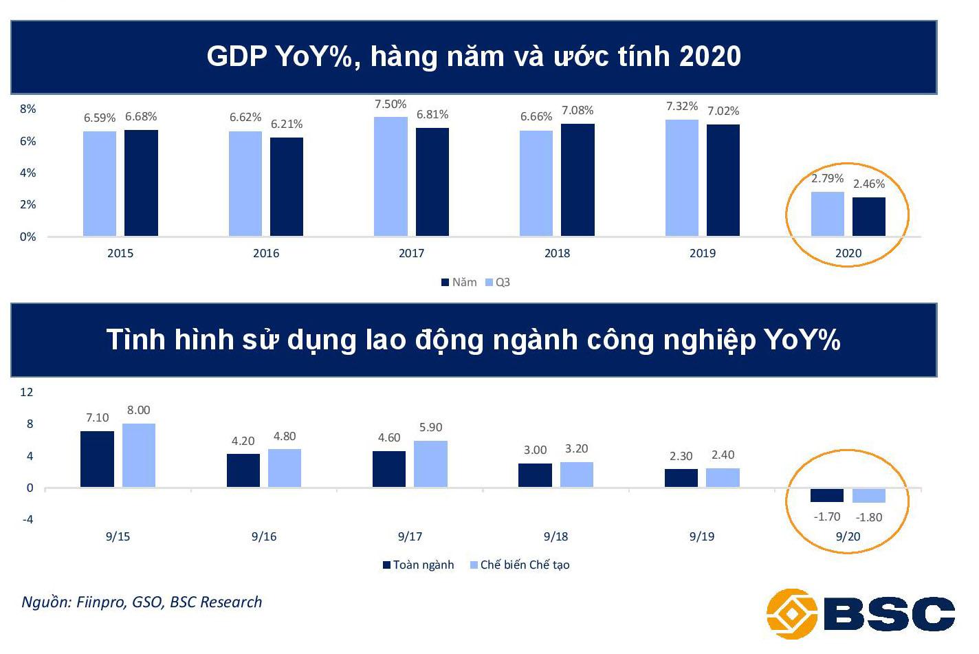 BSC: Kinh tế dần bình ổn sau dịch, cẩn trọng một số rủi ro ảnh hưởng tiêu cực tới GDP - Ảnh 2.