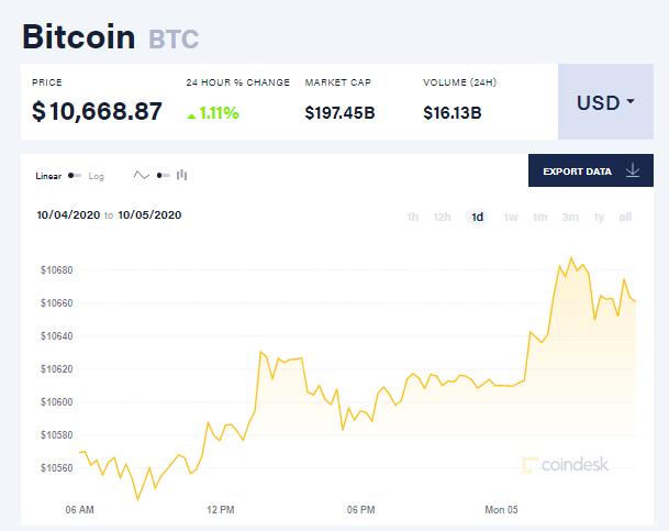 Chỉ số giá bitcoin hôm nay 5/10 (Nguồn: CoinDesk).